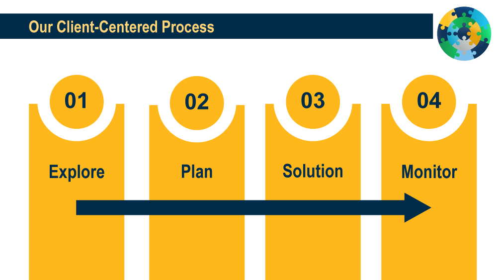 Douglass Financial Services - Our client centered process Explore Plan Solution Monitor graphic